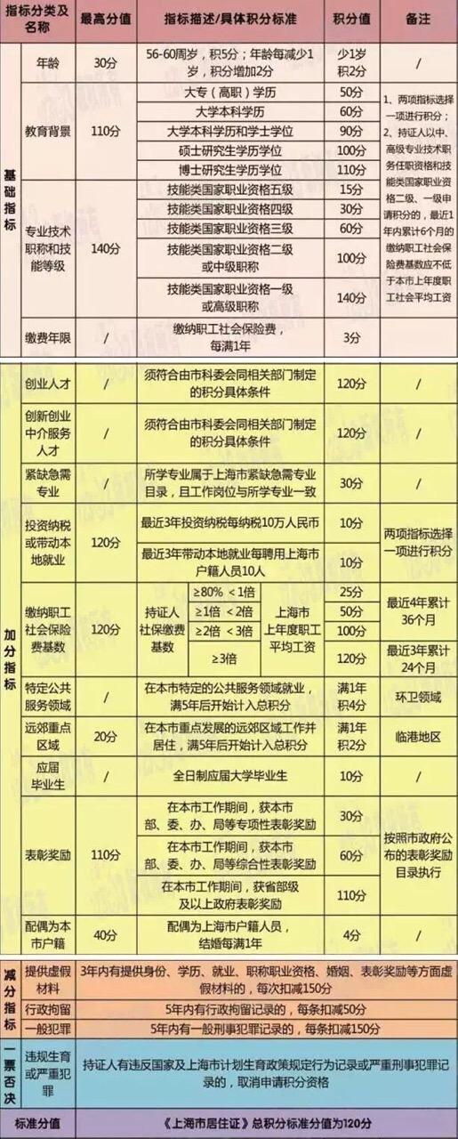 上海居转户居住证积分图表版