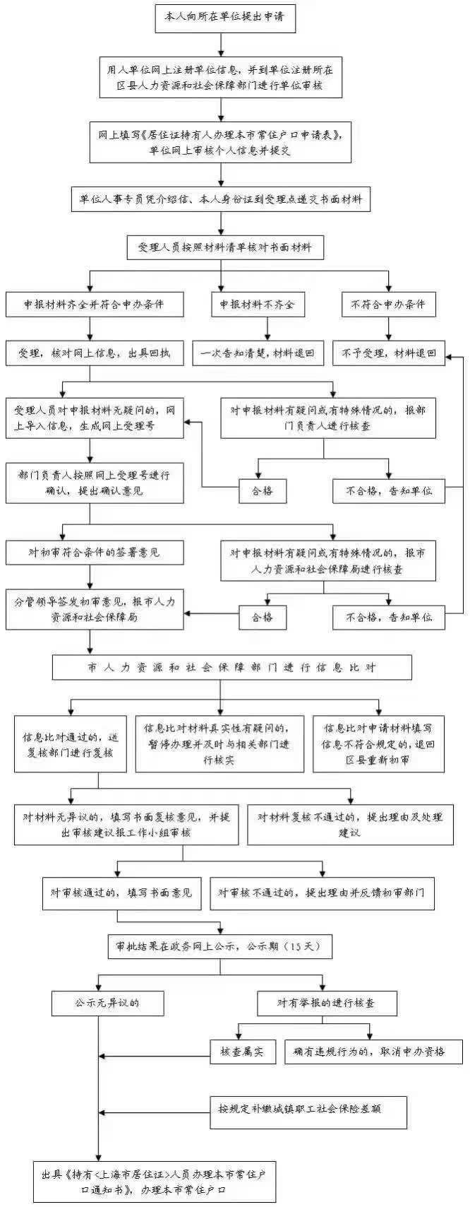 落户流程图